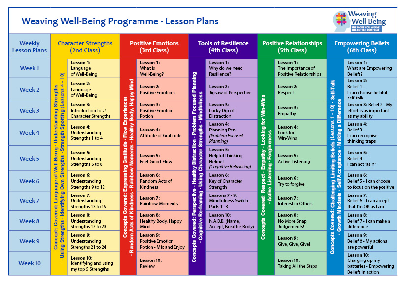 Wellbeing Programme